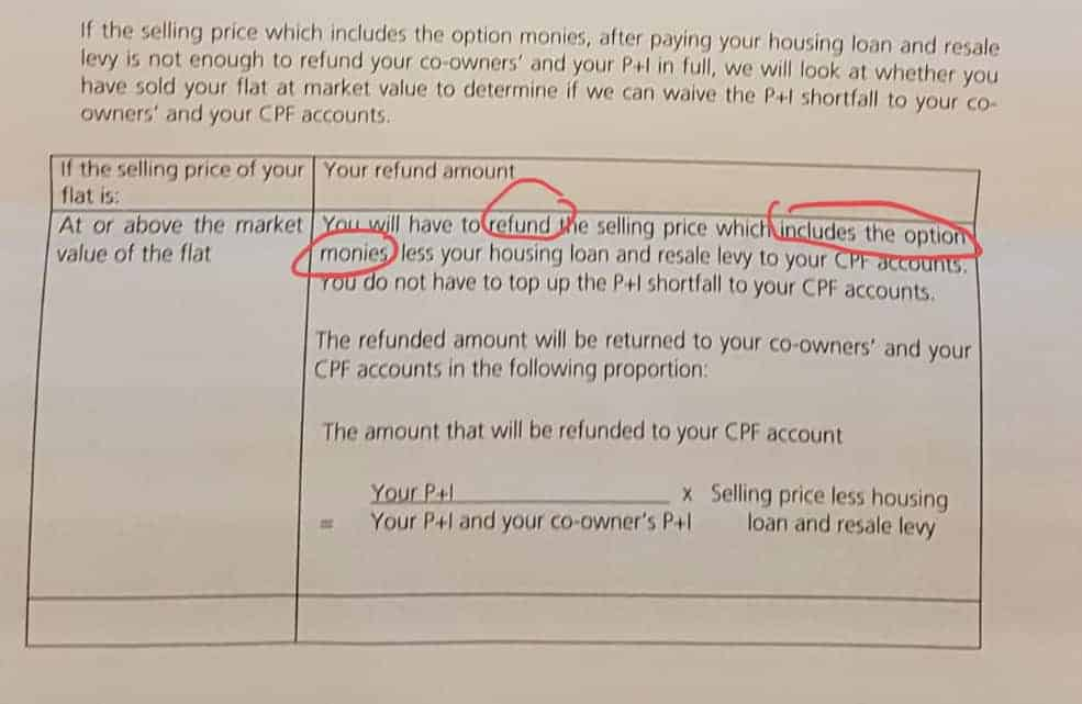 HDB Sellers Need to refund Option Money to CPF for negative sales