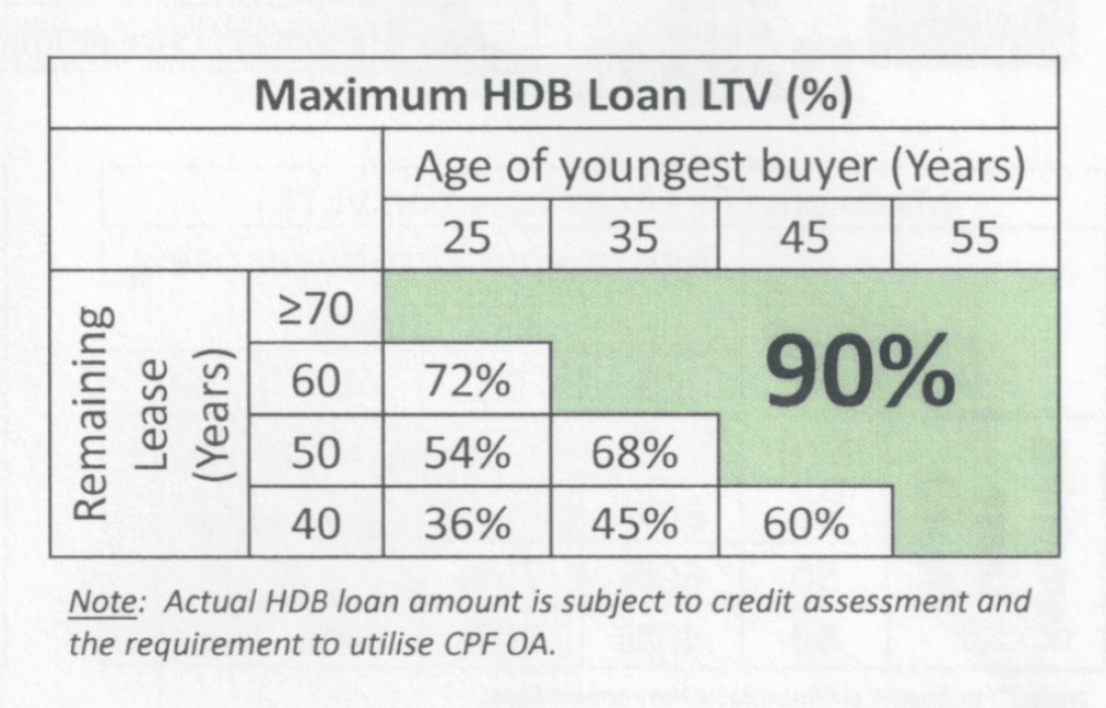 Maximum LTV for Younger Couples buying old HDB leasehold flats