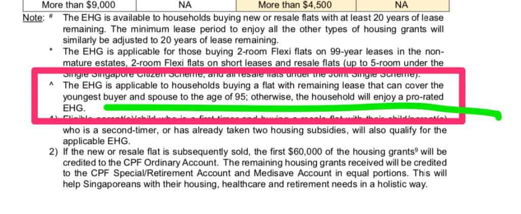 Enhanced Housing Grant will be pro-rated if the youngest buyer and remaining lease is less than 95 years old