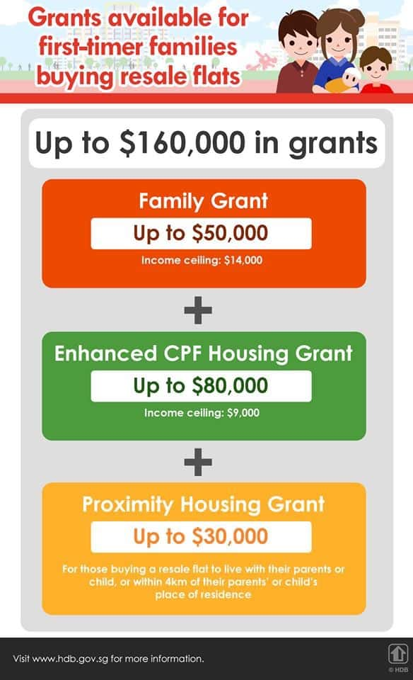 Grants for HDB Resale First Time Buyers