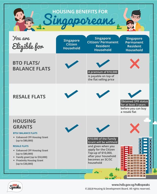 Singaporeans vs PRs in HDB flats