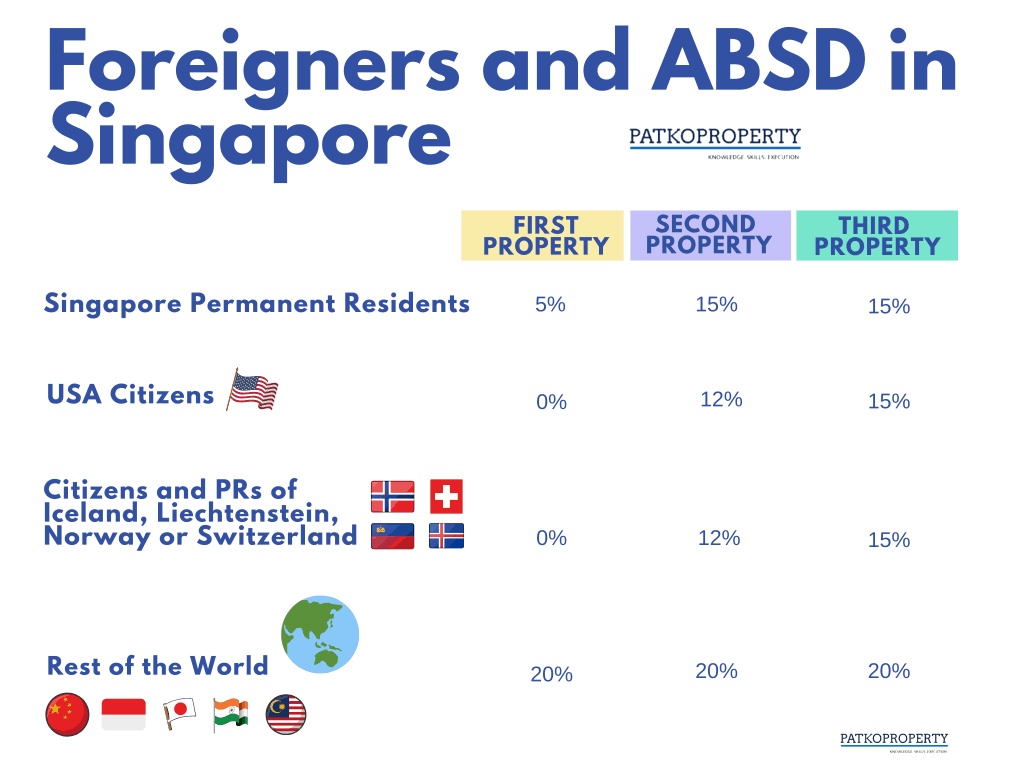 PatkoProperty : Foreigners and ABSD they pay in Singapore