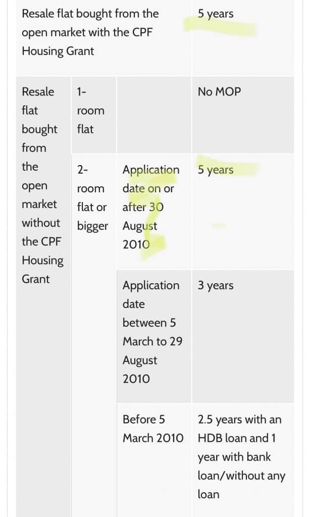 5 years MOP for HDB BTO and resale